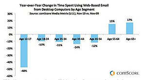 comscore email young decrease