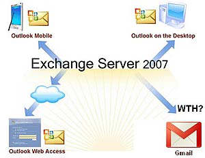 exchange server google apps respaldo