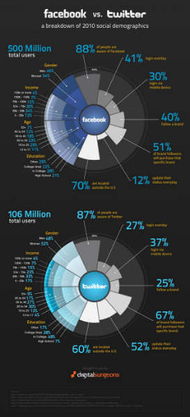 facebook vs twitter user stats