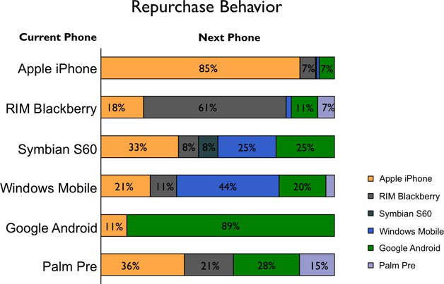 Repurchase Behavior