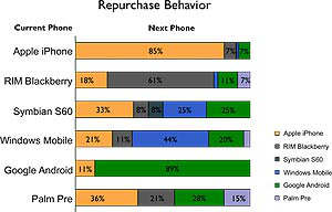 smartphone repurchase behavior graph survey android ios symbian