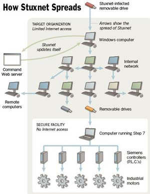 how stuxnet spreads worm iran israel