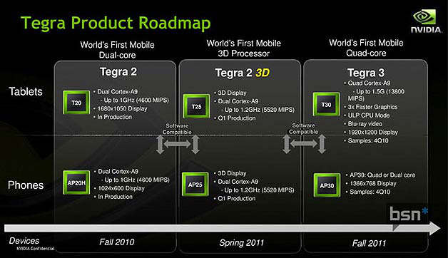 nvidia tegra roadmap 2011