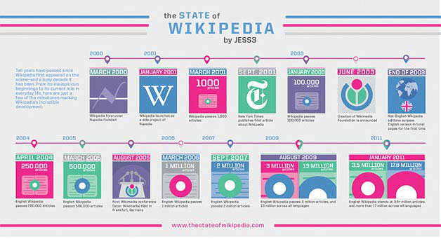 wikipedia 10 years infographic