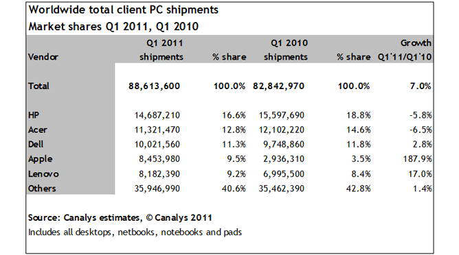 apple worldwide pc market