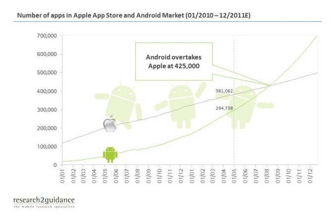 android marketplace pasara apple app store en agosto 2011