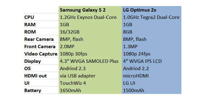 samsung galaxy s2 vs lg optimus 2x video comparativa a
