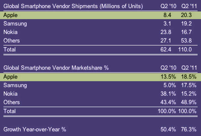 apple resultados q2 2011