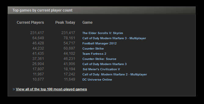 steam top games player count nov 2011