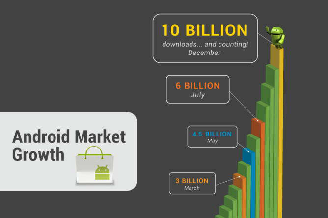 google android market 2011