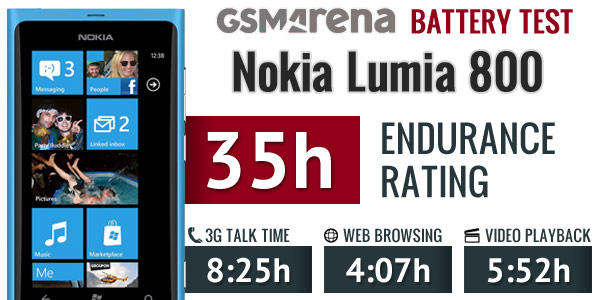 lumia 800 battery test d