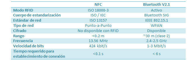 nfc vs bluetooth a