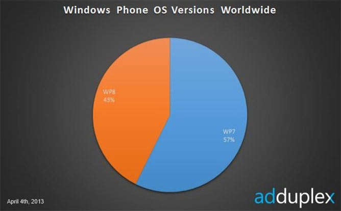 windows-phone-cuota