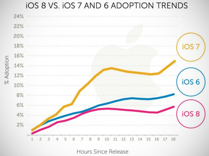 ios8-adoption