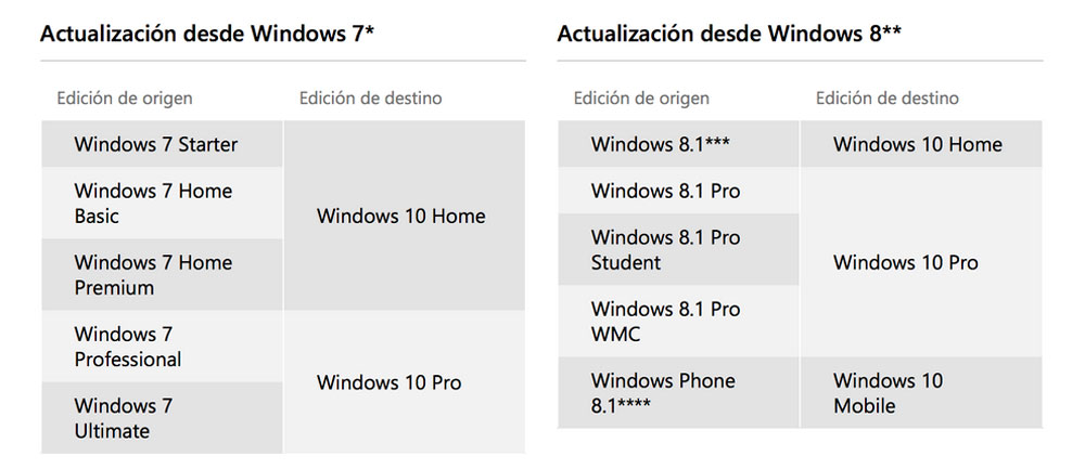 windows-10-versiones-