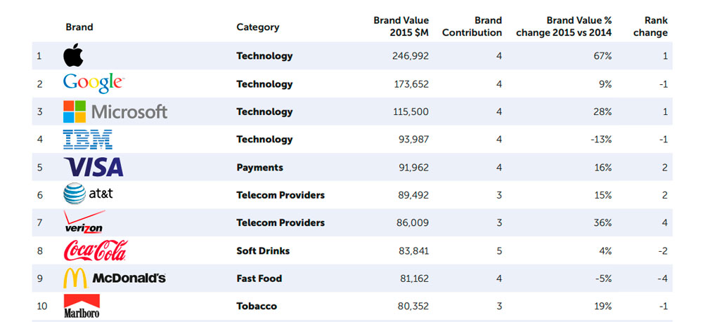 Top-100-MostValuable-Global-Brands-2015