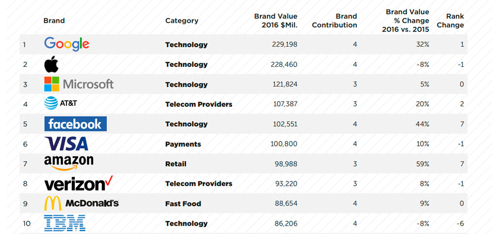 Top-nost-Valuable-Global-Brands-2016