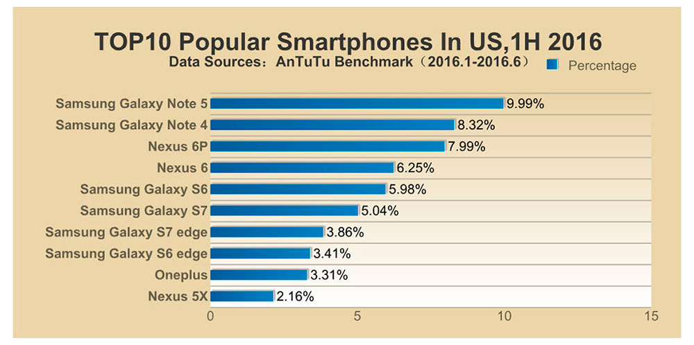 popolar-smartphone-in-US
