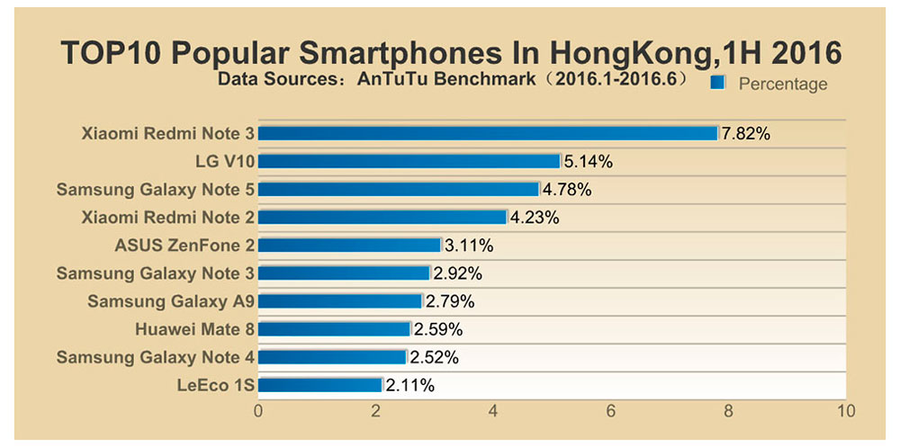popular-smartphone-in-hong-kong