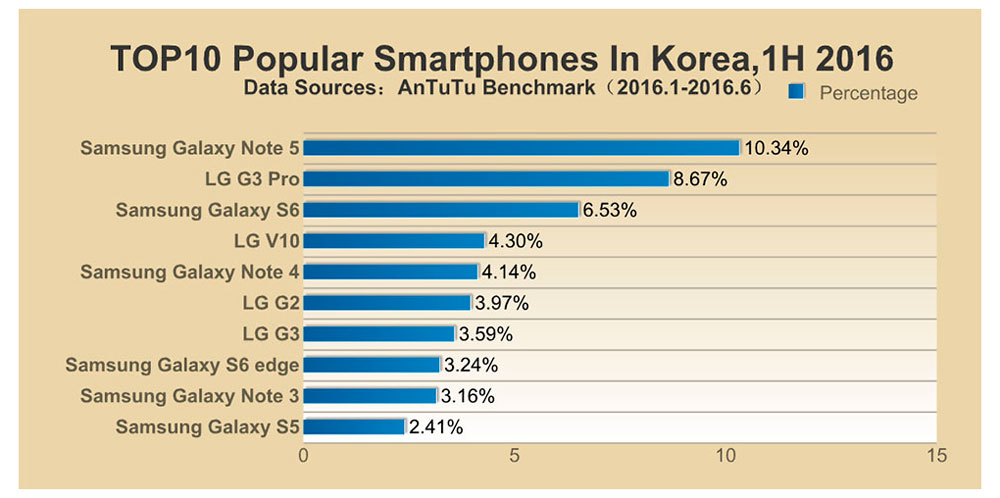 popular-smartphone-in-korea